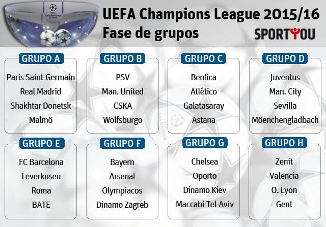 Así quedan los grupos de la Champions League 2015/16