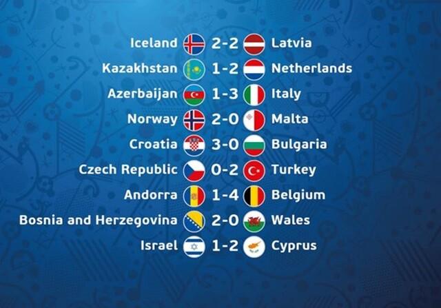 Resultados de partidos de clasificación de la Euro 2016