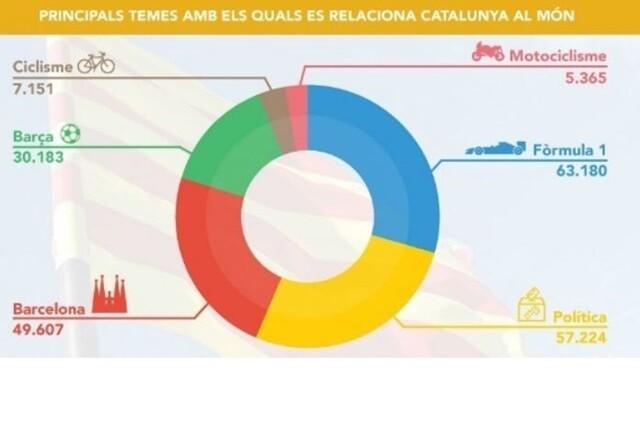 La Fórmula 1 es con lo que más se relaciona a Cataluña en el mundo