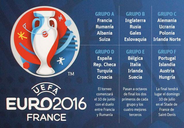 ... qué equipos se enfrentarán en la fase de grupos de la Eurocopa 2016