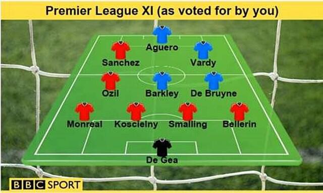 once bbc premier league