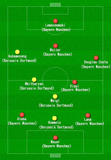 Once ideal liga alemana 2015/2016