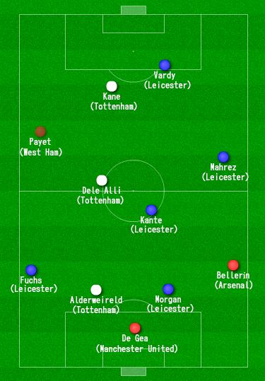 Once ideal liga inglesa 2015/2016