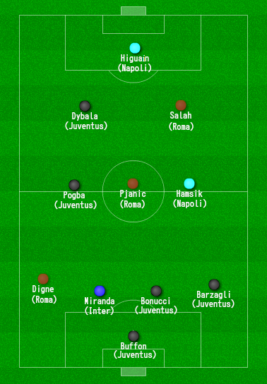 Once ideal liga italiana 2015/2016