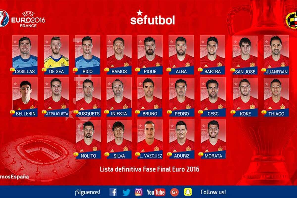 Lista definitiva de España para la Eurocopa