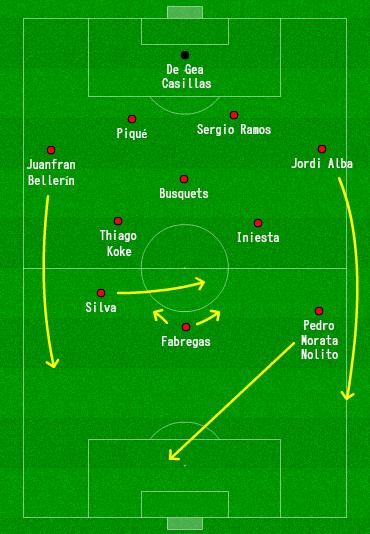 Táctica España EURO 2016