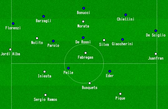 Italia - España (Defensa)