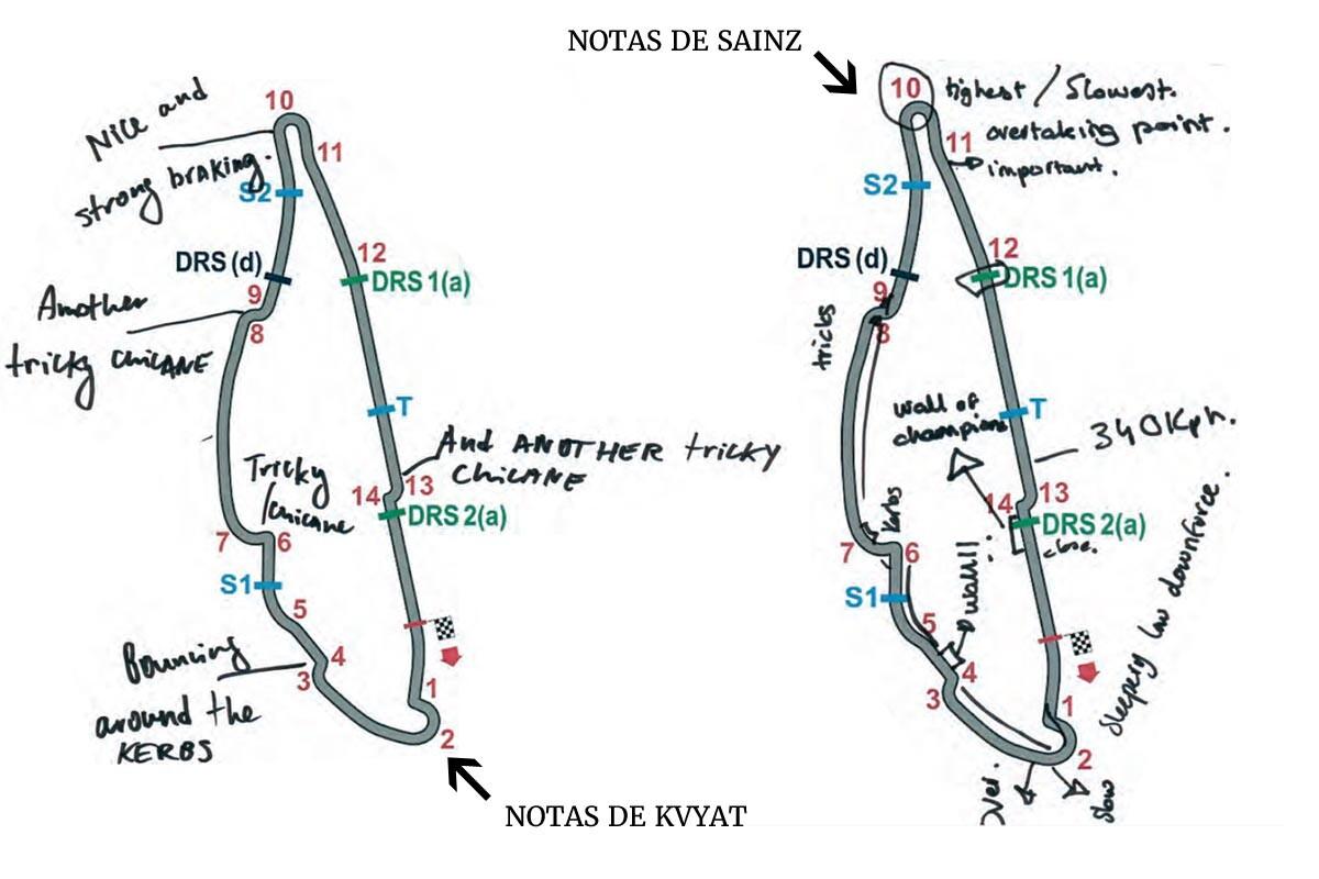 Notas de Kvyat y Sainz