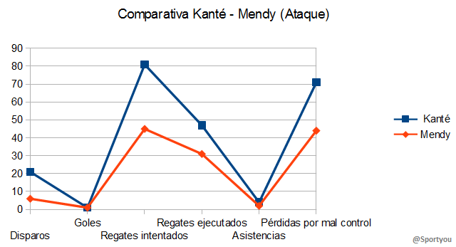 Comparativa Kanté - Mendy (Ataque)
