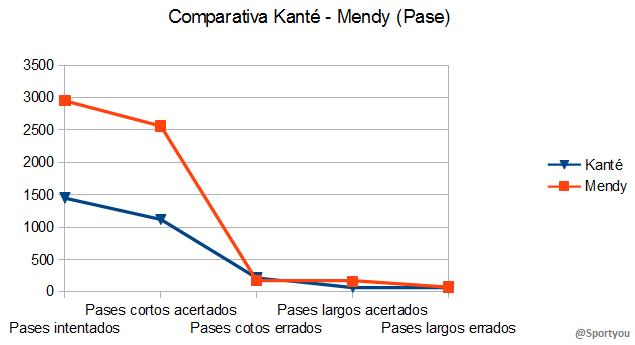 Comparativa Kanté - Mendy (Pase)