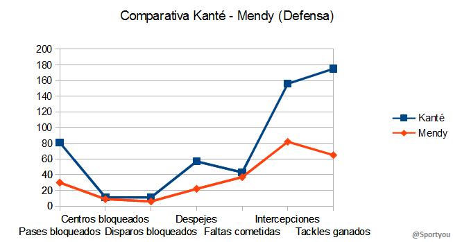 Comparativa Kante - Mendy (Defensa9