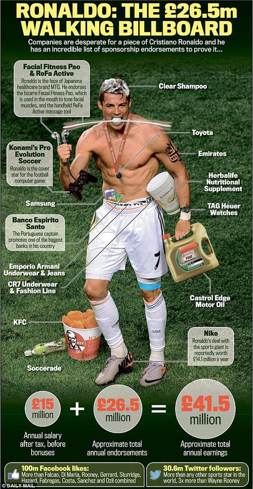 Cristiano Ronaldo, un botín de 52 millones al año