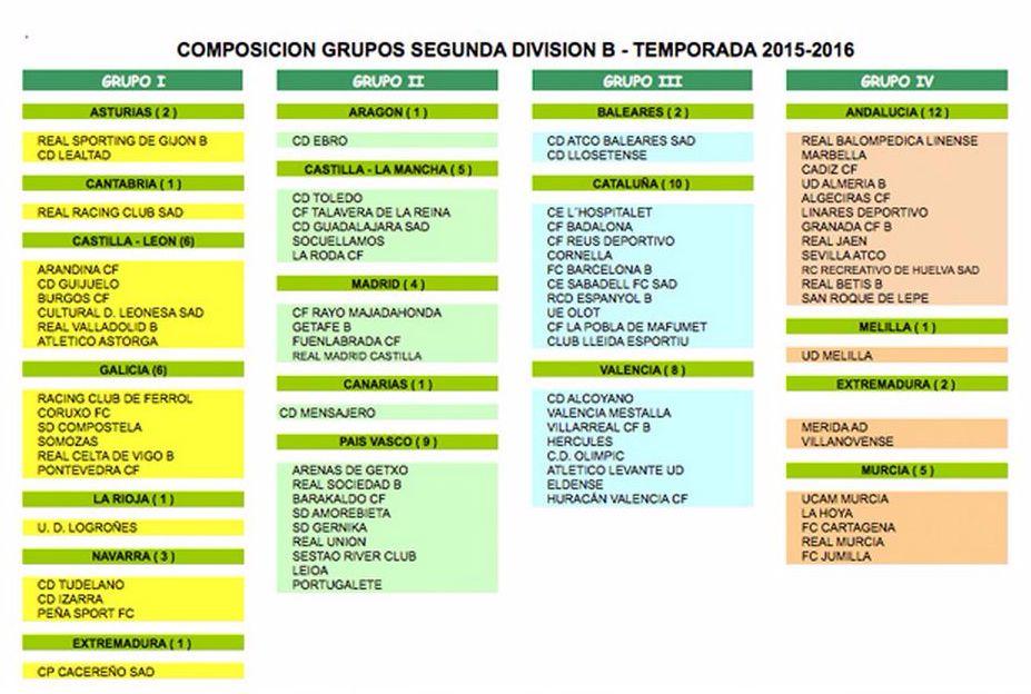 Calendario Segunda B.La Rfef Propone La Composicion De Los Grupos De Segunda B Sportyou