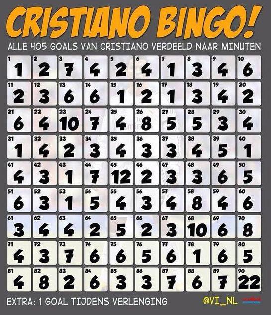 ¿En qué minutos marca Cristiano Ronaldo?
