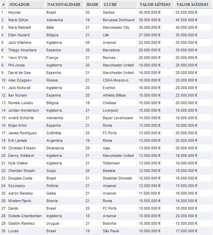 Los 30 jugadores jóvenes más valiosos