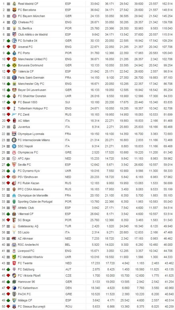 Madrid y Barça lideran el ranking UEFA