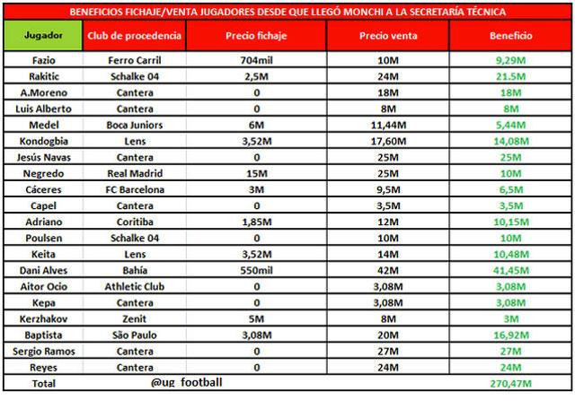 Monchi ha dejado 270 millones en el Sevilla, según @ug_football