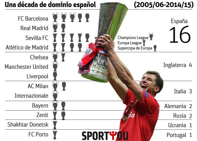 Los clubes españoles, reyes de Europa