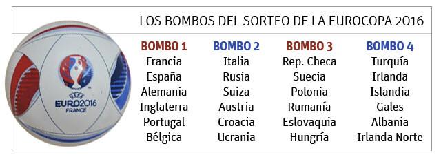 Bombos sorteo de la Eurocopa 2016