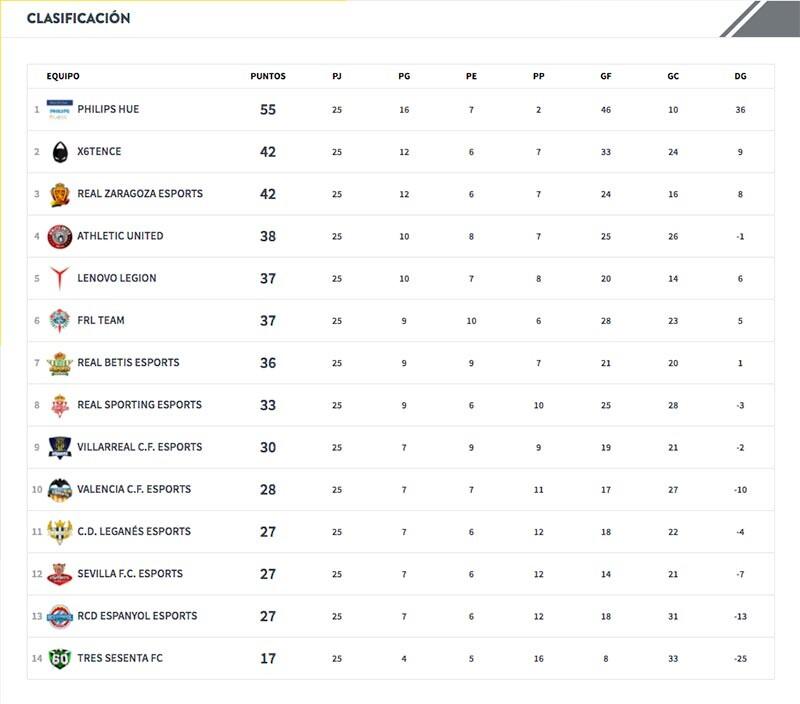 Clasificación equipos de fútbol en la VFO de PlayStation