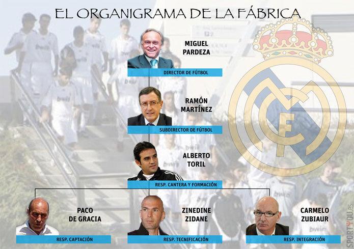 Organigrama de la cantera del Real Madrid